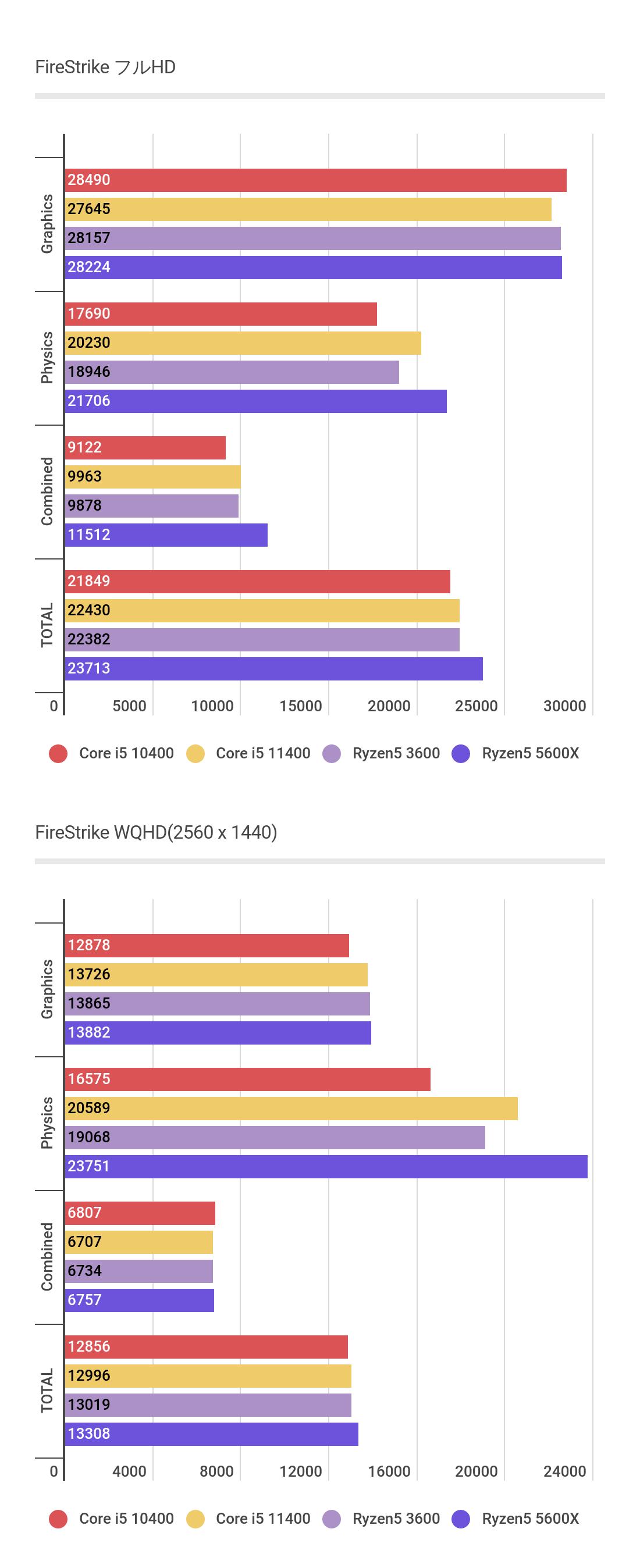 Core i5 11400のFireStrike比較